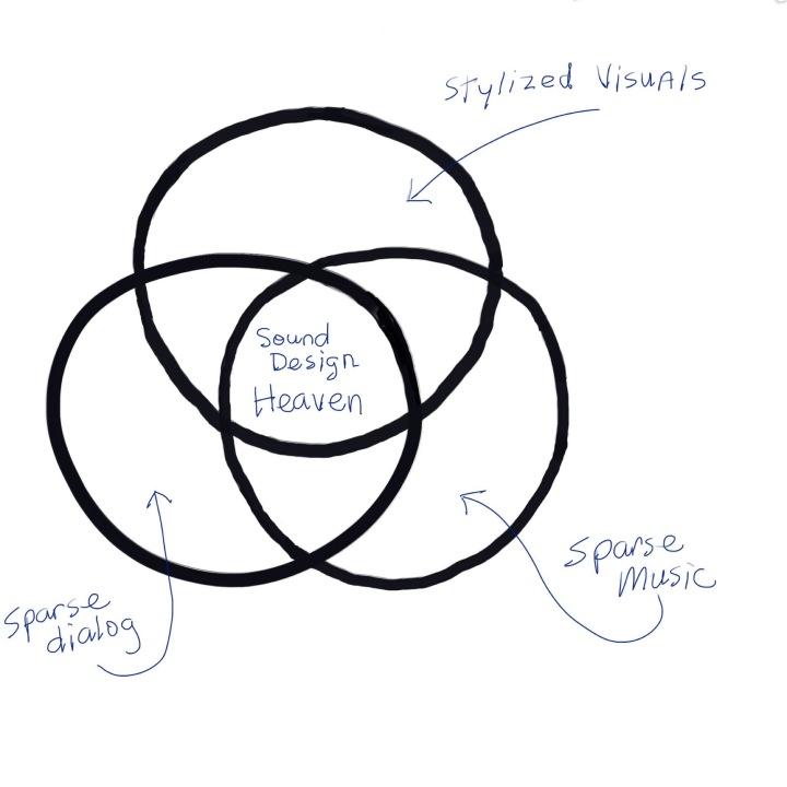 Sound Design Heaven Venn